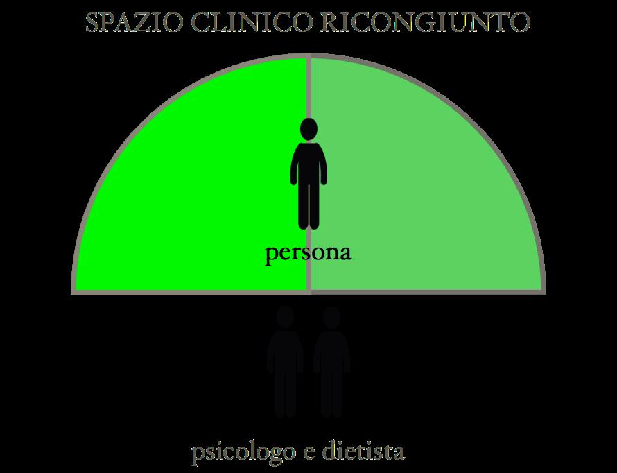 immagine corpo estetica psicologo dieta
